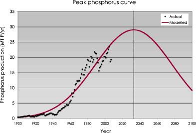 phosphore-peak