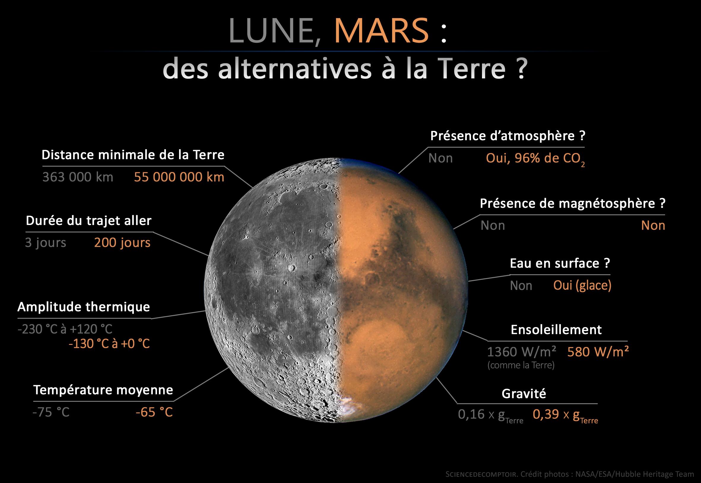 infogr_lune-mars2
