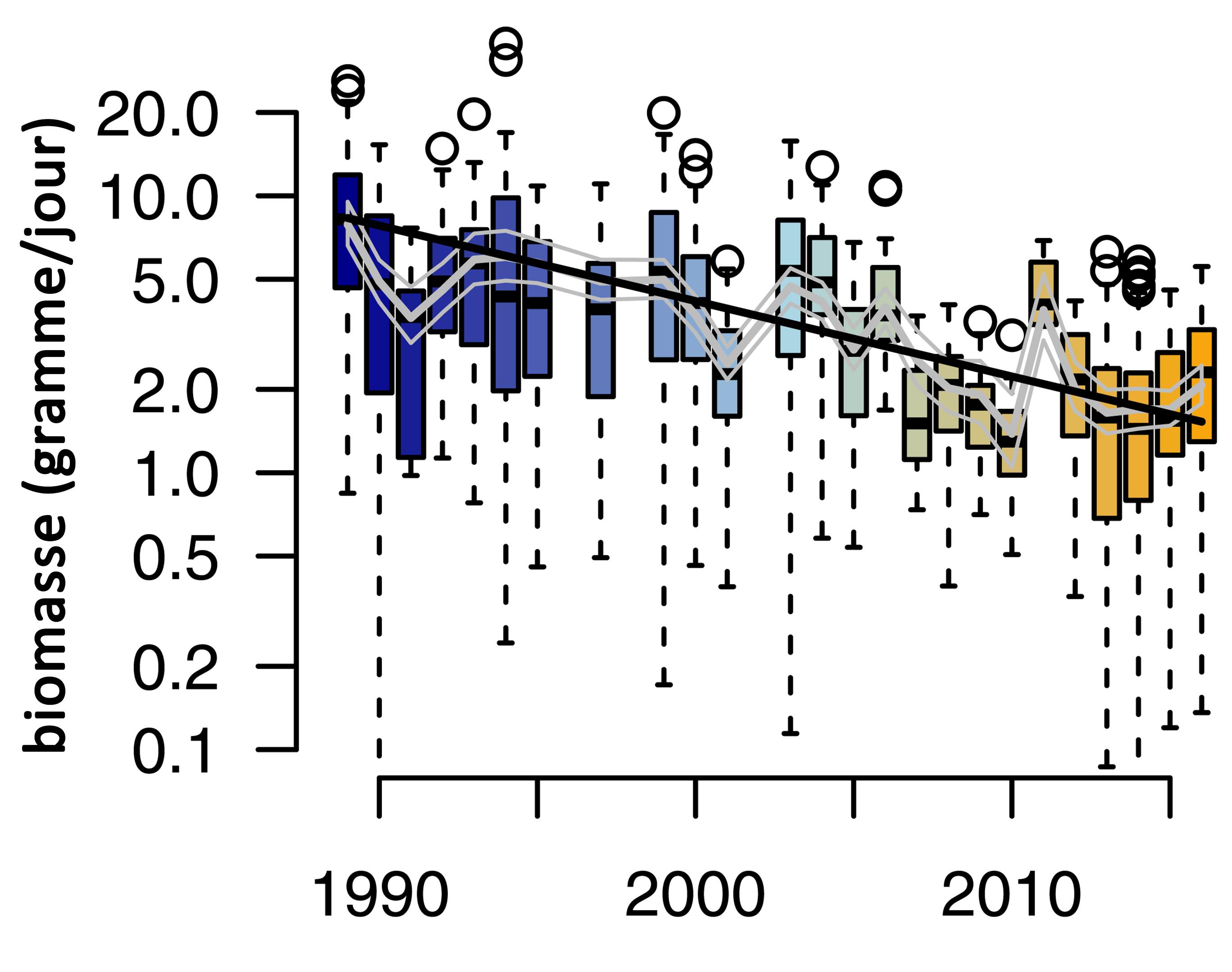 En Allemagne, 76% de la biomasse des invertébrés volants a disparu en près de 30 ans.