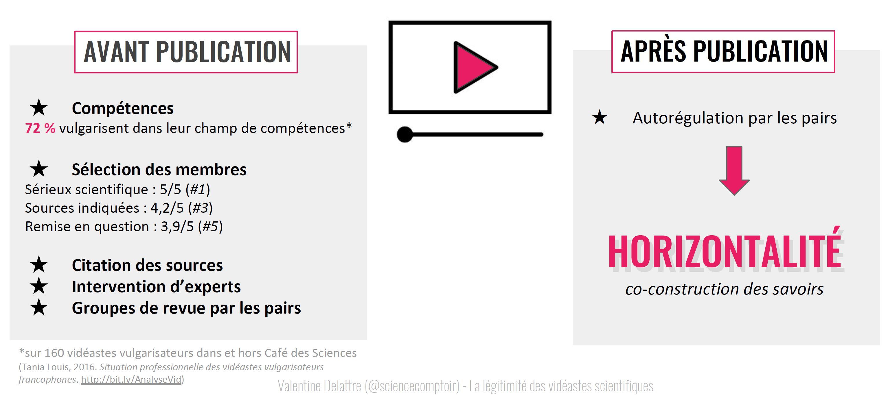 La légitimité des vidéastes scientifiques dépend de leur processus de création d'une vidéo : un processus encadré avant et après publication.