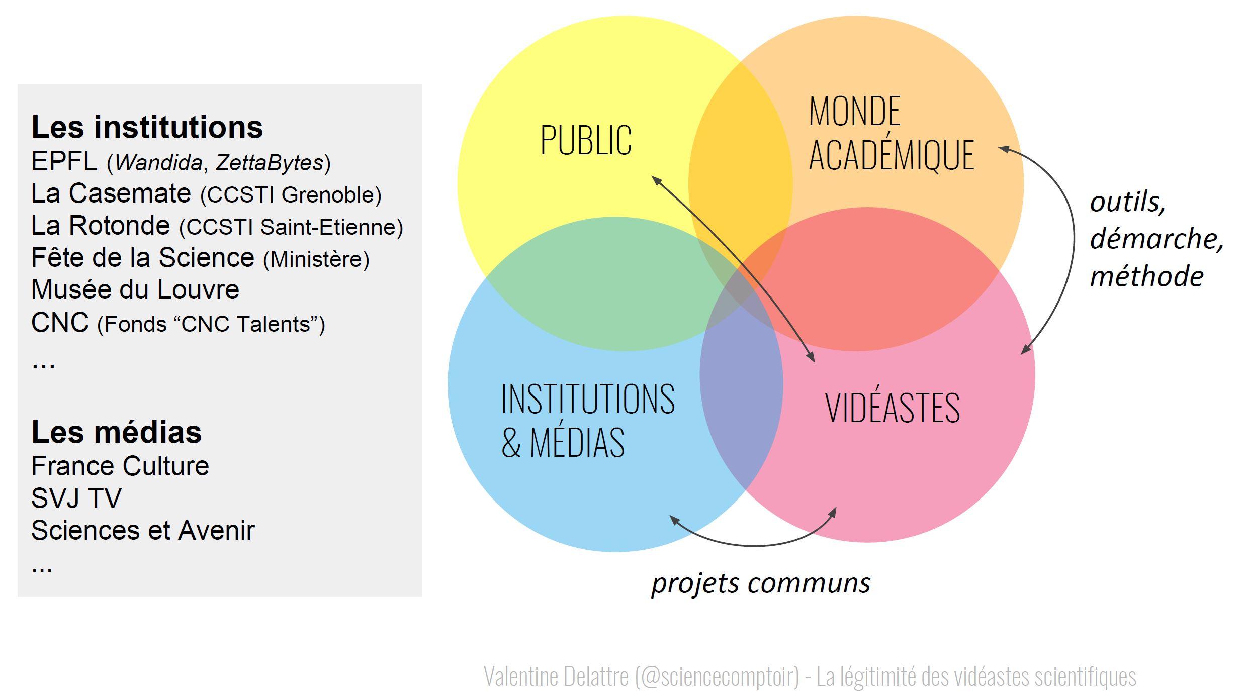 La légitimité des vidéastes scientifiques face au grand public, aux chercheurs, aux institutions et aux médias.
